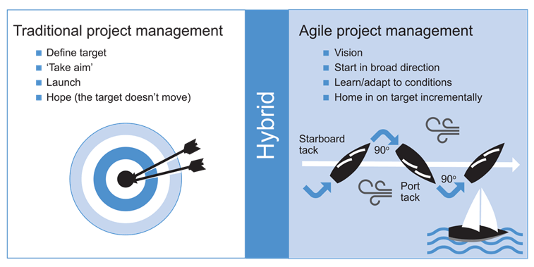 Communication & PM Tools (Agile vs Waterfall) | Project Management